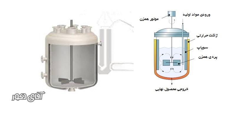 reaktor resin _ راکتور رزین